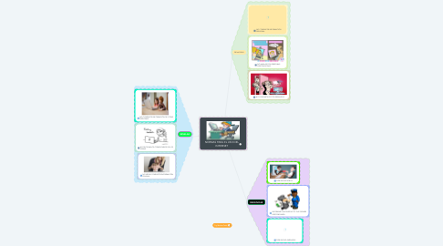 Mind Map: NORMAS PARA EL USO DEL INTERNET