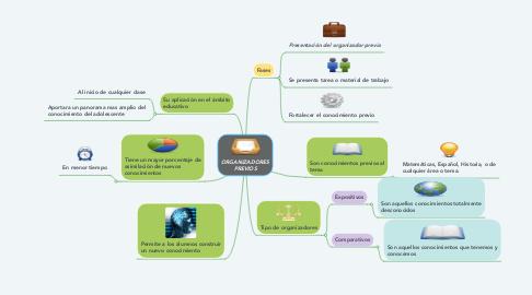 Mind Map: ORGANIZADORES PREVIOS