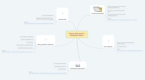 Mind Map: Factors That Lead To Cheating In Exams