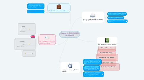 Mind Map: Chapter 4: CONSUMER BEHAVIOR