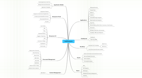Mind Map: IntelliEnterprise