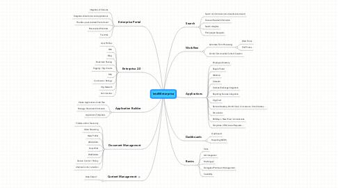 Mind Map: IntelliEnterprise