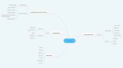 Mind Map: Tekstyper