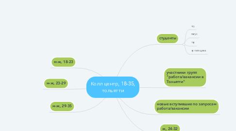 Mind Map: Колл центр, 18-35, тольятти