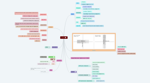 Mind Map: Flexbox