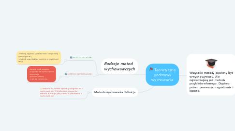 Mind Map: Teoretyczne podstawy wychowania