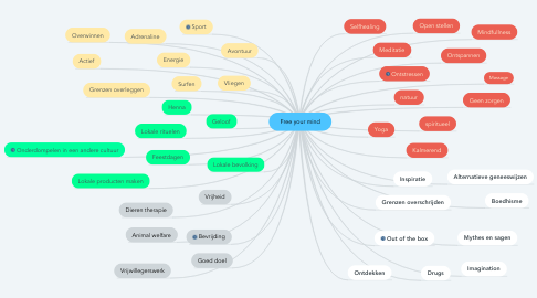 Mind Map: Free your mind