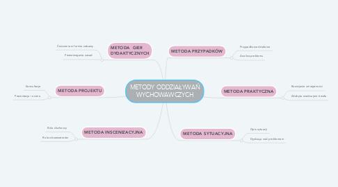Mind Map: METODY ODDZIAŁYWAŃ WYCHOWAWCZYCH