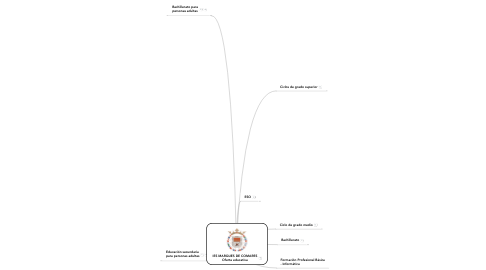 Mind Map: IES MARQUES DE COMARES Oferta educativa