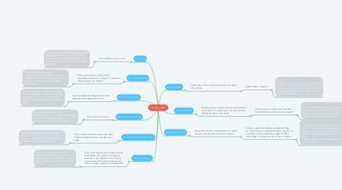 Mind Map: Citações - ABNT