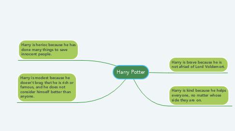 Mind Map: Harry Potter