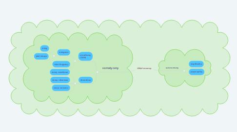 Mind Map: Układ nerwowy