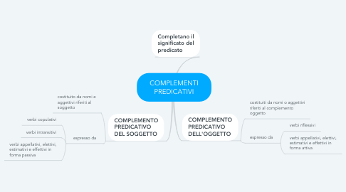 Mind Map: COMPLEMENTI PREDICATIVI