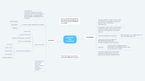 Mind Map: SKIMMING AND SCANNING