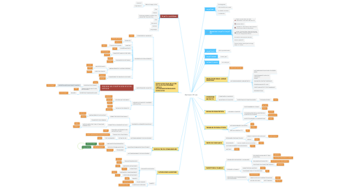Mind Map: Bertrand, 59 ans