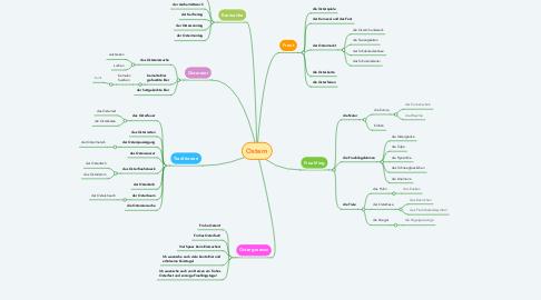 Mind Map: Ostern