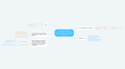 Mind Map: Clase asociada entre Ciencias Naturales y Lengua y Literatura