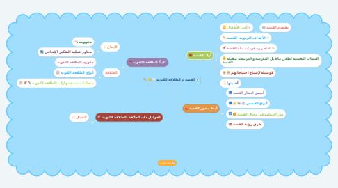 Mind Map: القصة و الطلاقة اللغوية