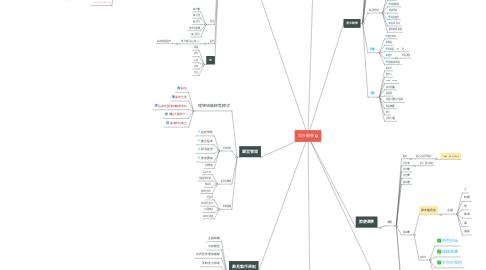 Mind Map: 兒少教學