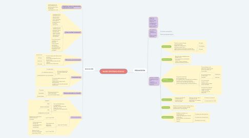 Mind Map: BASES EPISTEMOLÓGICAS