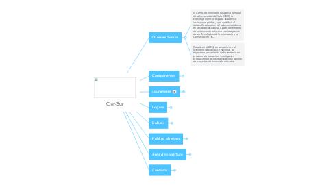 Mind Map: Cier-Sur