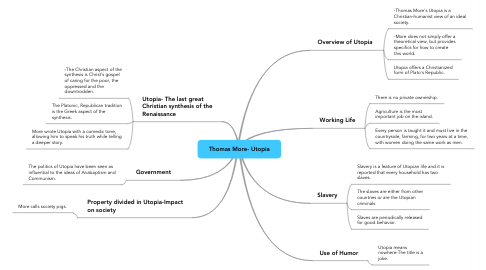 Mind Map: Thomas More- Utopia