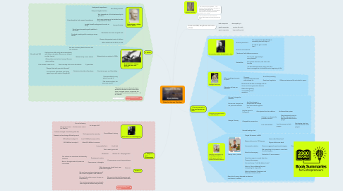 Mind Map: Obstacle is the way - Big Ideas
