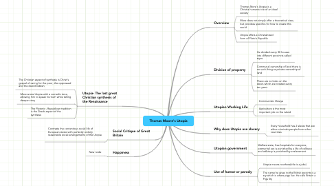 Mind Map: Thomas Moore's Utopia