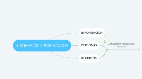Mind Map: SISTEMA DE INFORMACION