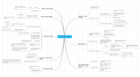 Mind Map: How do we fix content