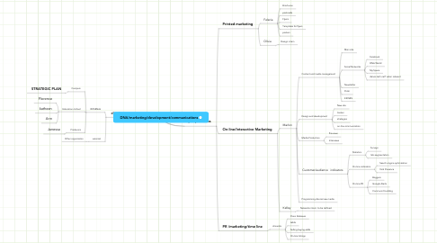 Mind Map: DNA/marketing/development/communications