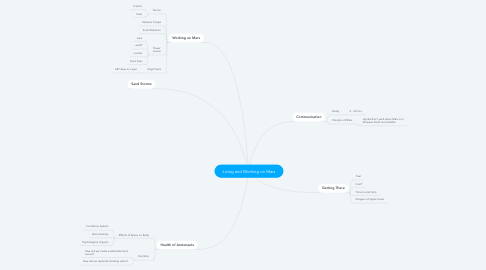 Mind Map: Living and Working on Mars