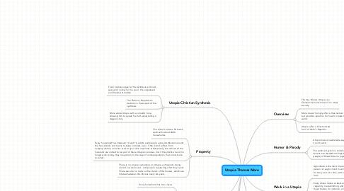 Mind Map: Utopia-Thomas More