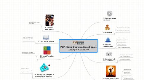 Mind Map: POP - Come Creare una Lista di Valore ***Tipologie di Contenuti***