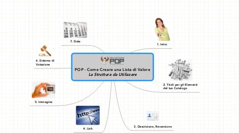 Mind Map: POP - Come Creare una Lista di Valore ***La Struttura da Utilizzare***