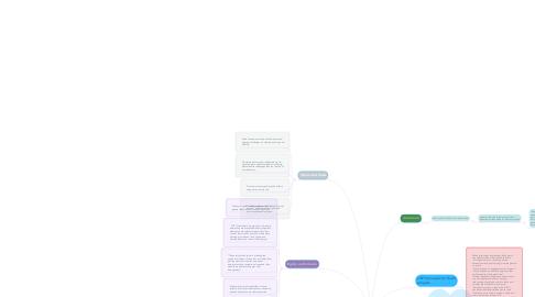 Mind Map: LOFT  Community Services