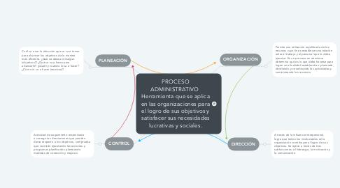Mind Map: PROCESO ADMINISTRATIVO  Herramienta que se aplica en las organizaciones para el logro de sus objetivos y satisfacer sus necesidades lucrativas y sociales.