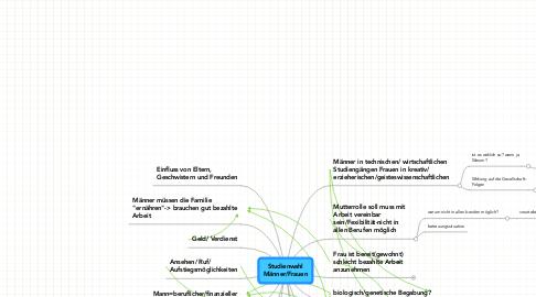 Mind Map: Studienwahl Männer/Frauen