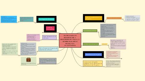 Mind Map: TECNOLOGÍAS DE INFORMACIÓN Y  HERRAMIENTAS PARA LA  ADMINISTRACIÓN DE PROYECTOS  DE SOFTWARE