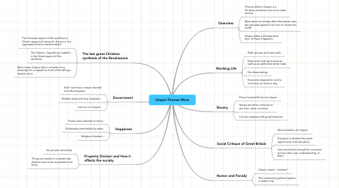 Mind Map: Utopia-Thomas More