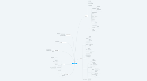 Mind Map: Клиенты мебель
