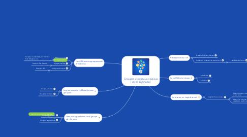 Mind Map: Groupes et réseaux sociaux ( Avec Djeinaba)