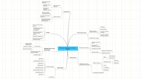 Mind Map: Факторы, влияющие на стоимость бизнеса