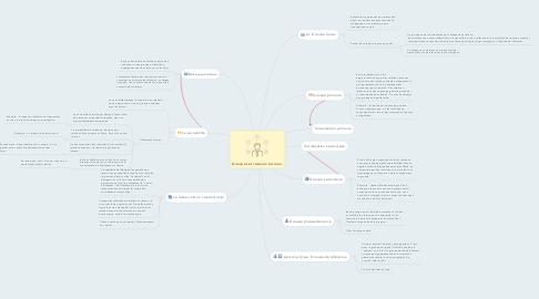Mind Map: Groupes et réseaux sociaux.