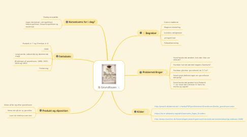 Mind Map: Grundloven