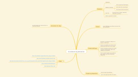 Mind Map: Grundloven og demokrati