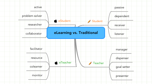 Mind Map: eLearning vs. Traditional