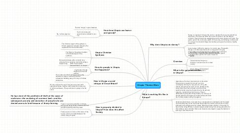 Mind Map: Utopia- Thomas More