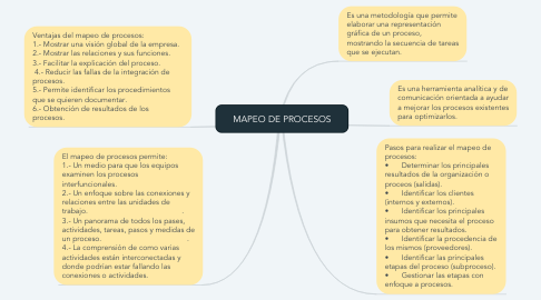 Mind Map: MAPEO DE PROCESOS