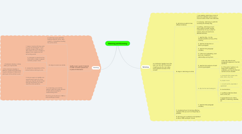 Mind Map: Skimming and SCamming